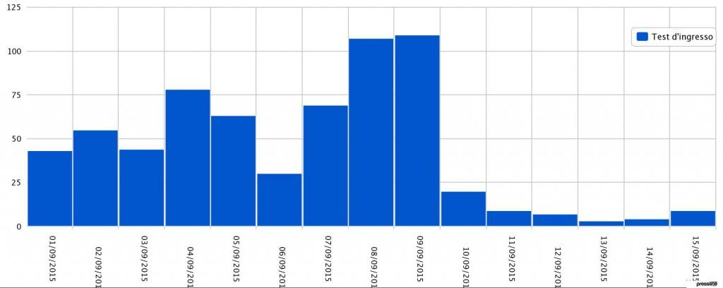 analisi, monitoraggio fonti, analytics, monitoraggio stampa, rassegna stampa